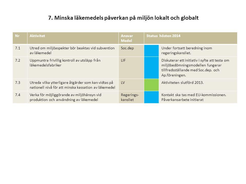 7. Minska läkemedels påverkan på miljön lokalt och globalt
