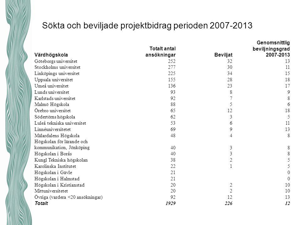 Sökta och beviljade projektbidrag perioden 2007-2013