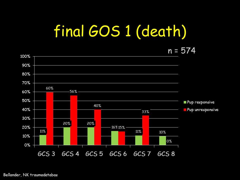 final GOS 1 (death) n = 574 Ref: /TBI/GCS o pupill och GOS.xls