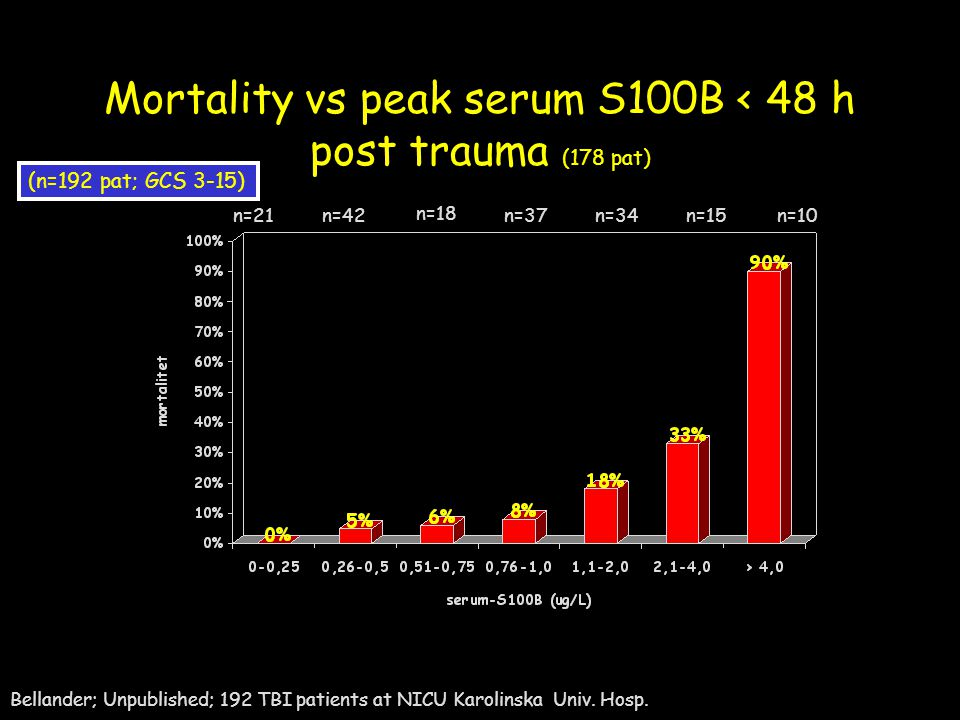 Mortality vs peak serum S100B < 48 h post trauma (178 pat)