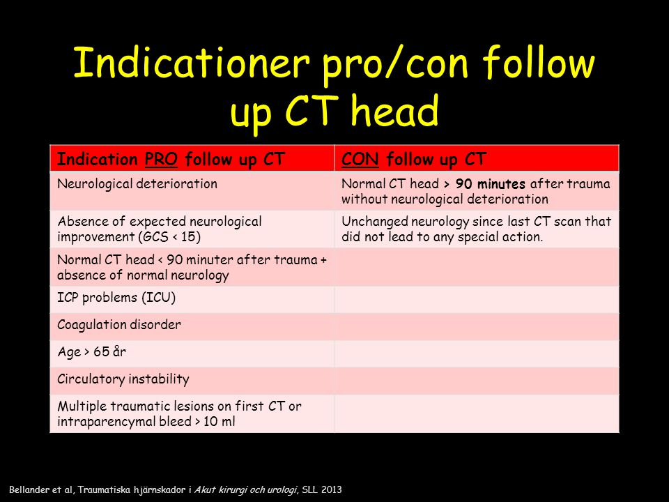 Indicationer pro/con follow up CT head
