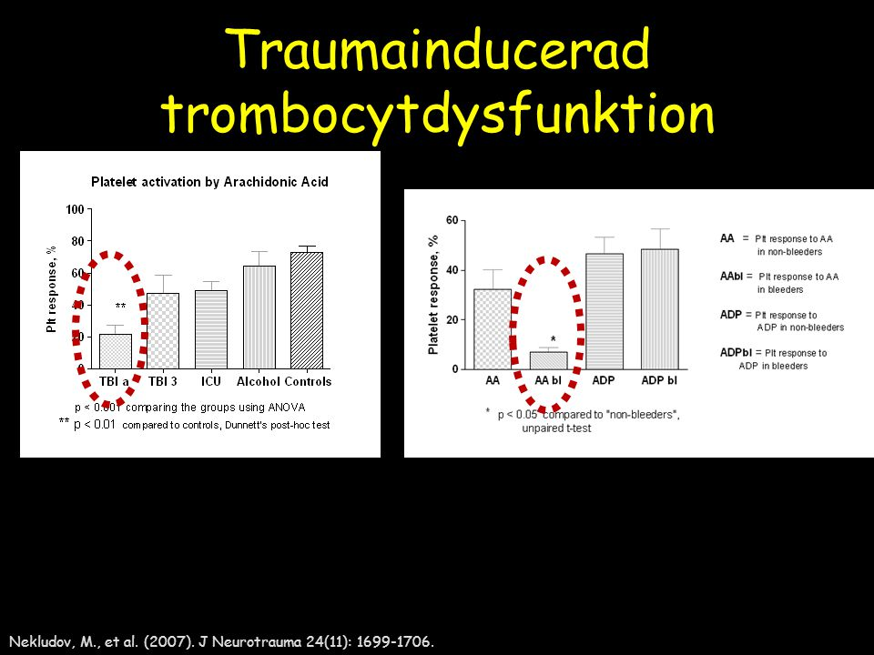 Traumainducerad trombocytdysfunktion