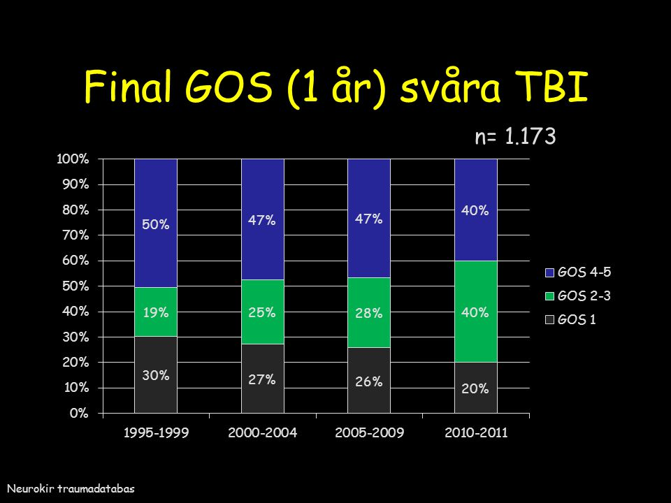 Final GOS (1 år) svåra TBI