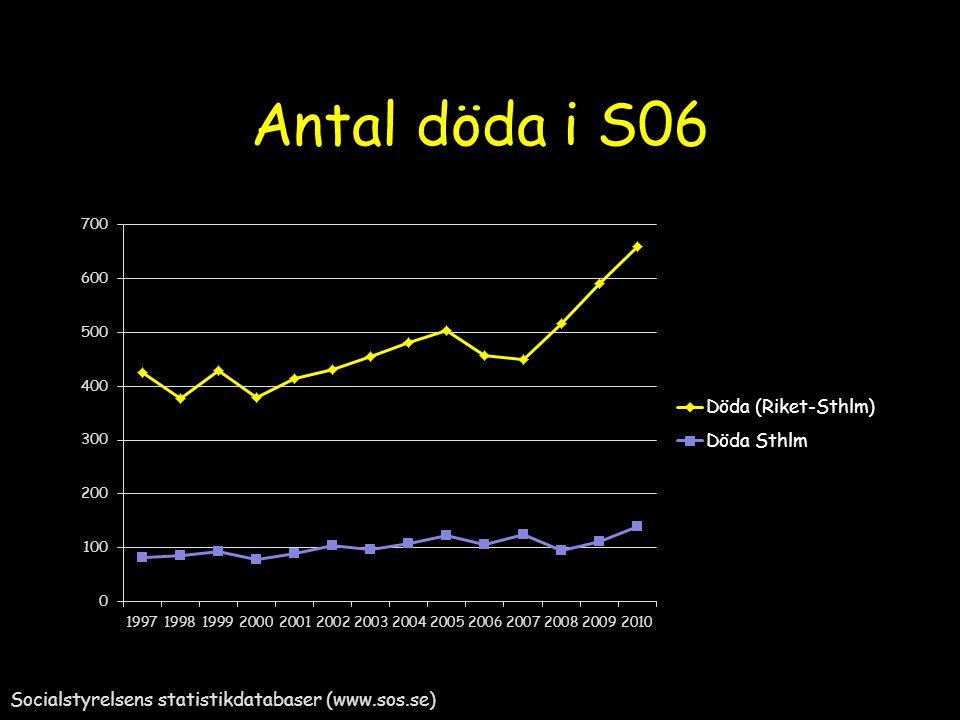 Antal döda i S06 Socialstyrelsens statistikdatabaser (www.sos.se)