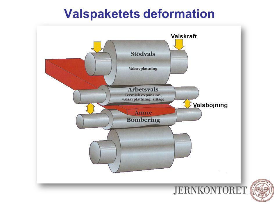 Valspaketets deformation