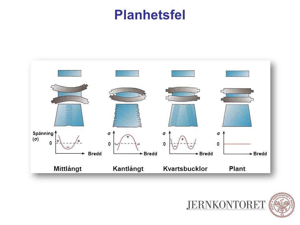 Planhetsfel Mittlångt Kantlångt Kvartsbucklor Plant Spänning (σ) σ σ σ