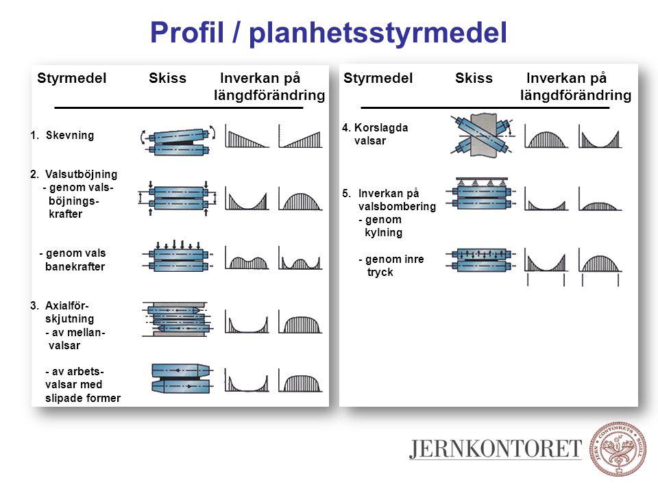 Profil / planhetsstyrmedel