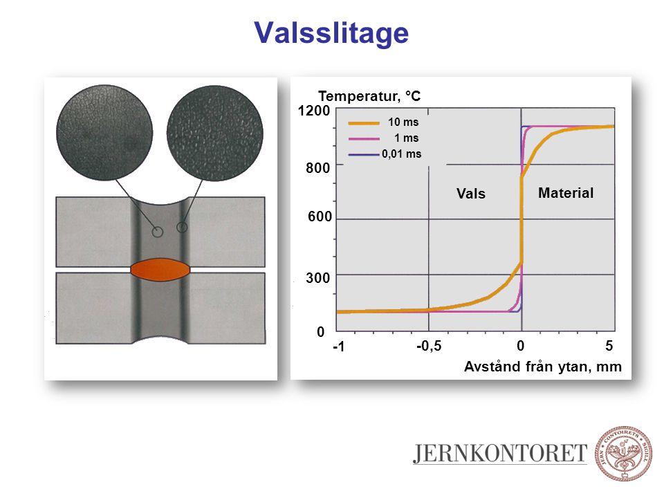 Valsslitage Temperatur, °C 1200 800 Vals Material 600 300 -1 -0,5 5