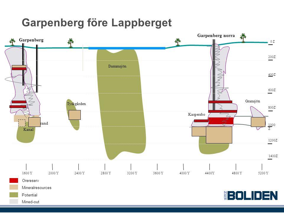 Garpenberg före Lappberget