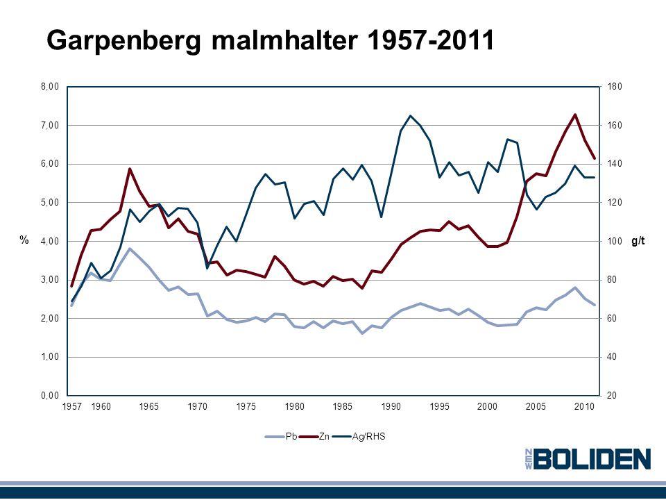 Garpenberg malmhalter 1957-2011