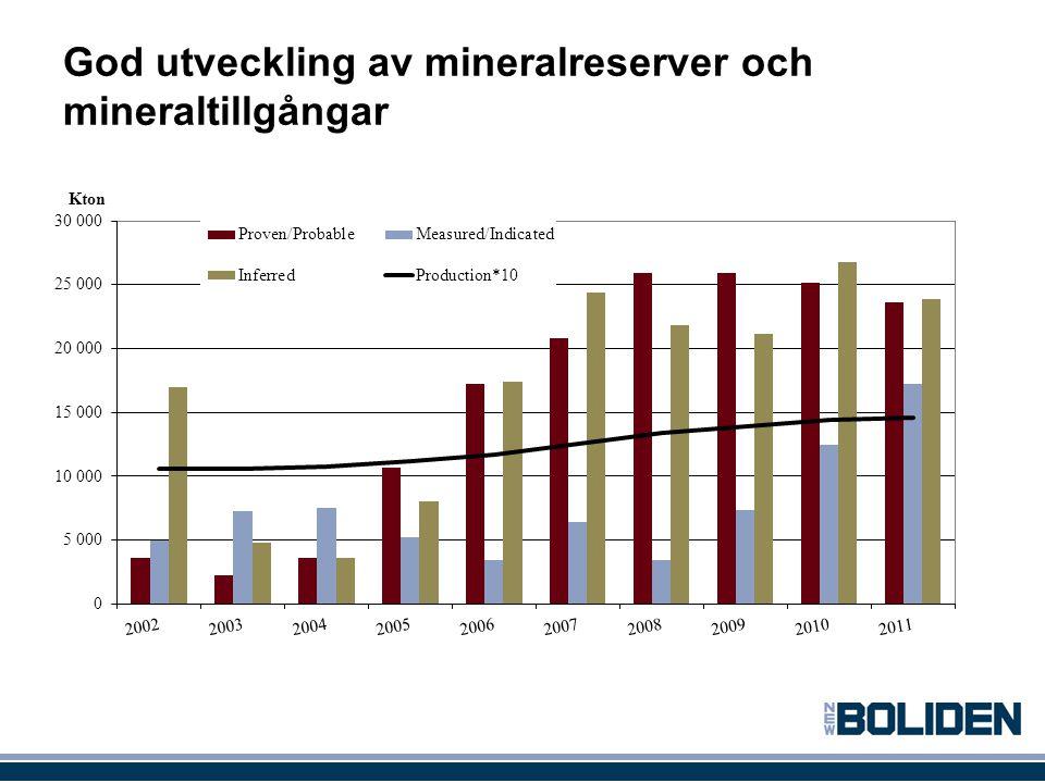 God utveckling av mineralreserver och mineraltillgångar