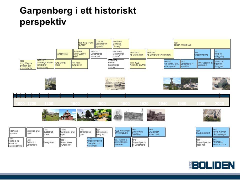 Garpenberg i ett historiskt perspektiv