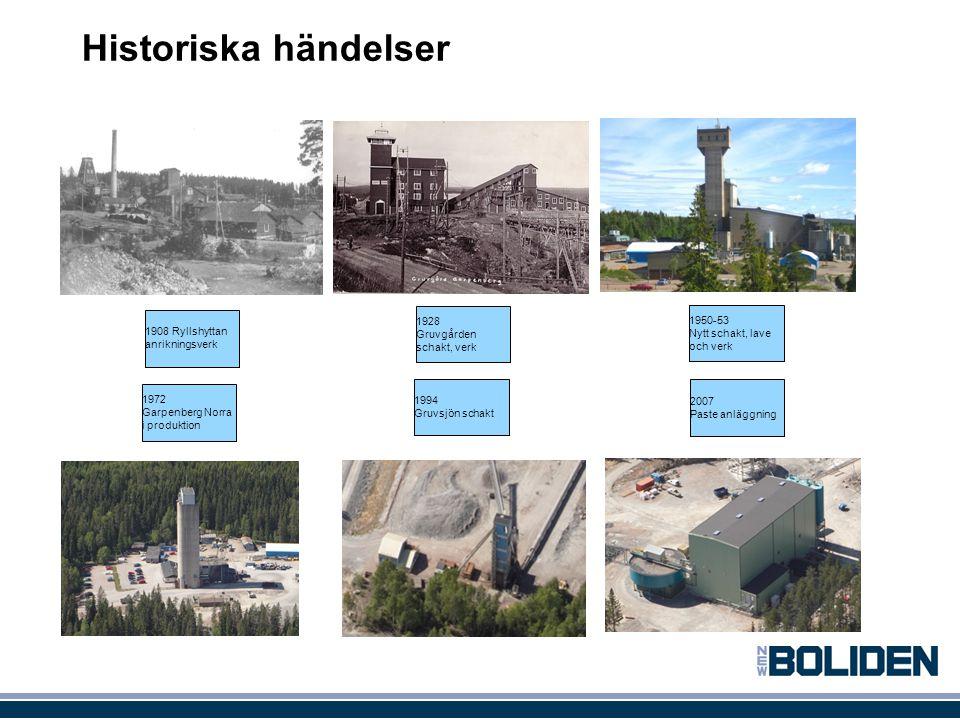 Historiska händelser 1908 Ryllshyttan anrikningsverk 1928 Gruvgården