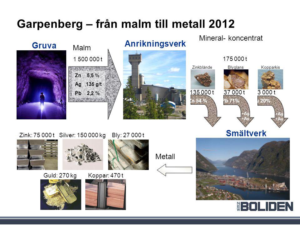 Garpenberg – från malm till metall 2012