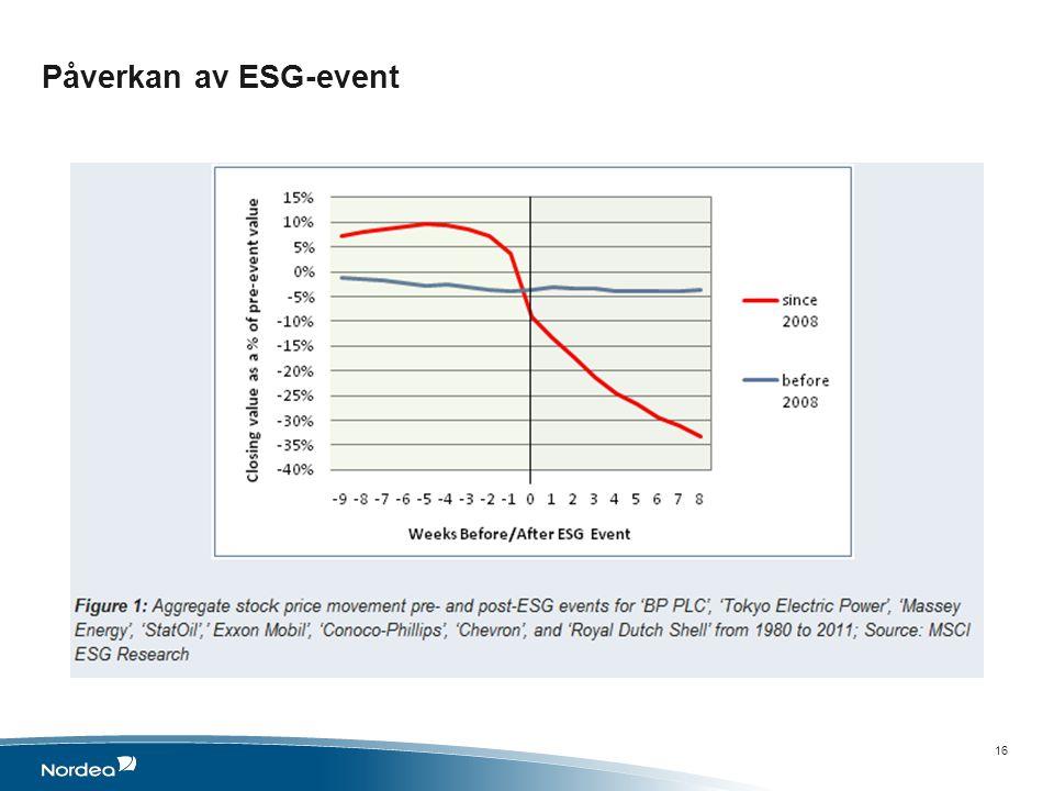 Påverkan av ESG-event