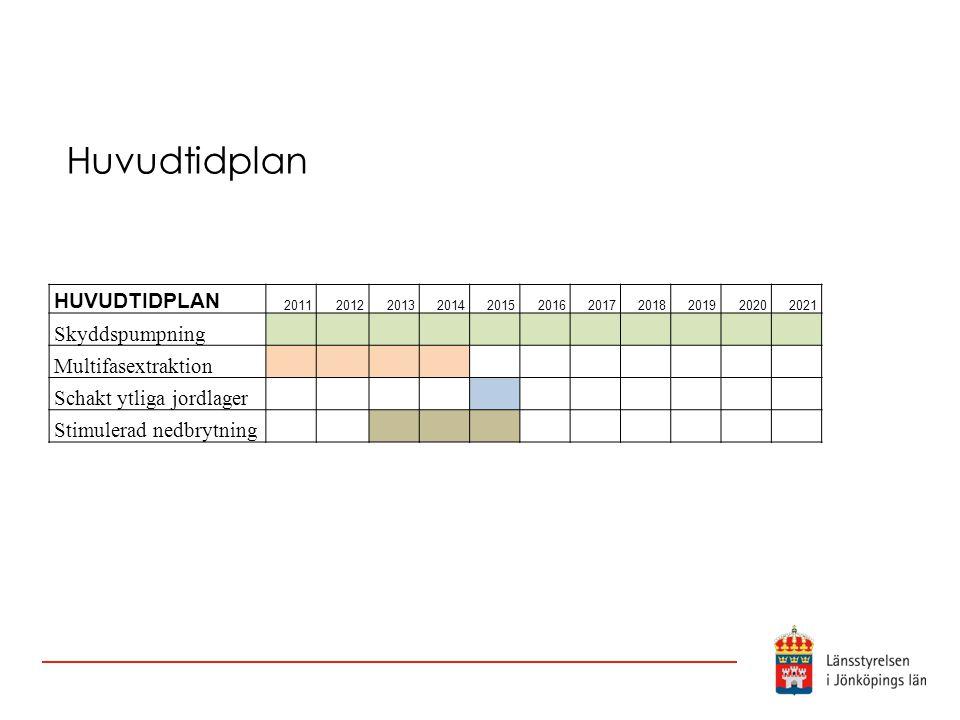 Huvudtidplan HUVUDTIDPLAN Skyddspumpning Multifasextraktion