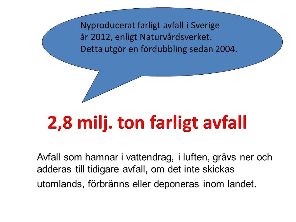 2,8 milj. ton farligt avfall