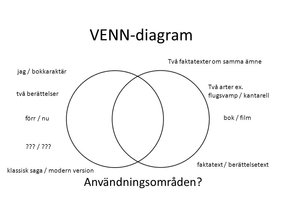 VENN-diagram Användningsområden Två faktatexter om samma ämne