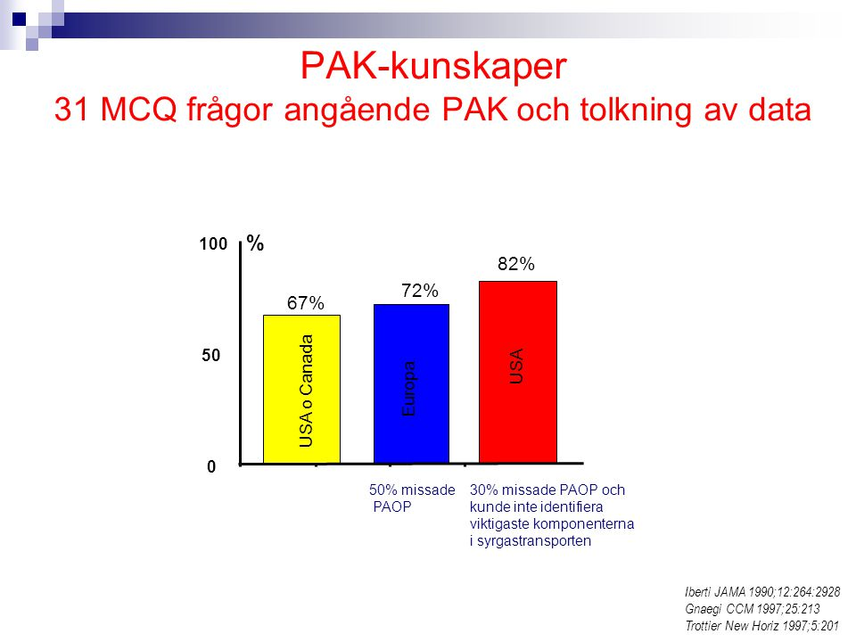 PAK-kunskaper 31 MCQ frågor angående PAK och tolkning av data