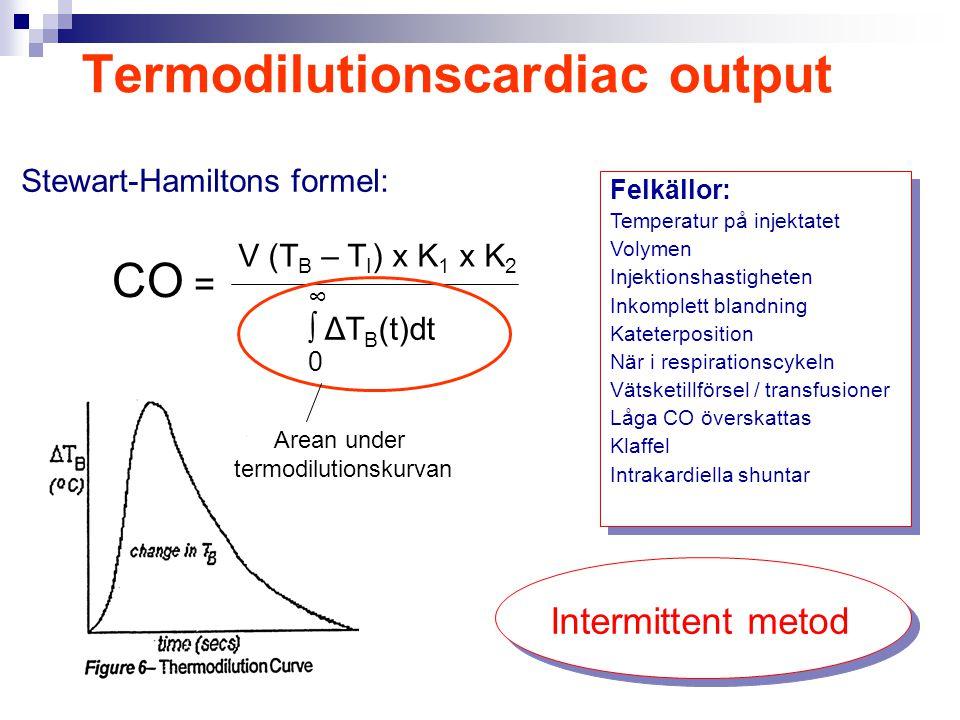 Termodilutionscardiac output