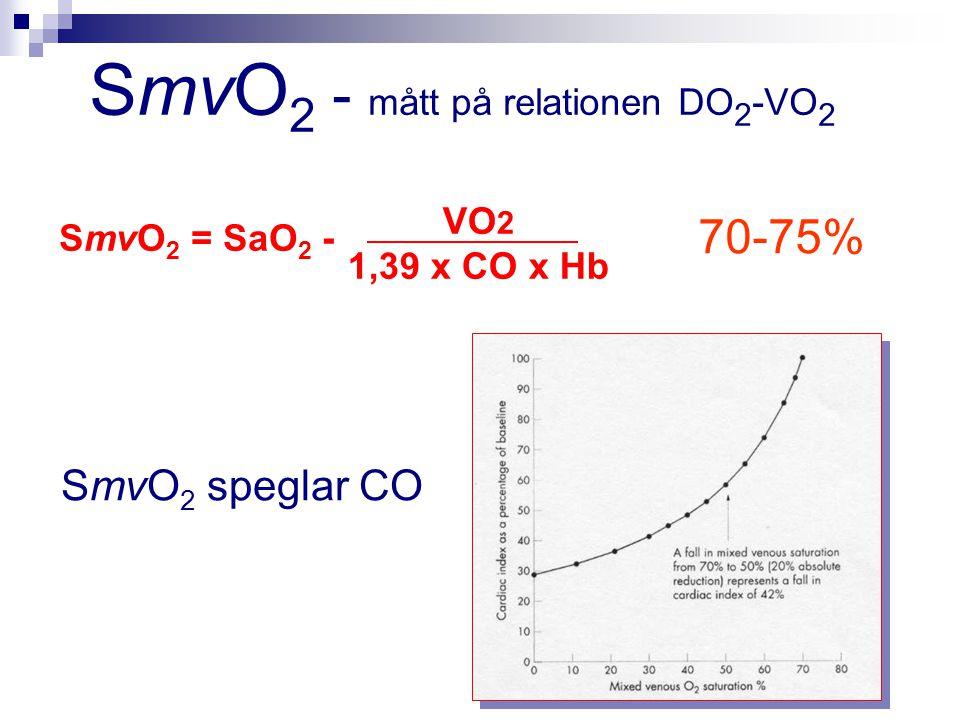 SmvO2 - mått på relationen DO2-VO2
