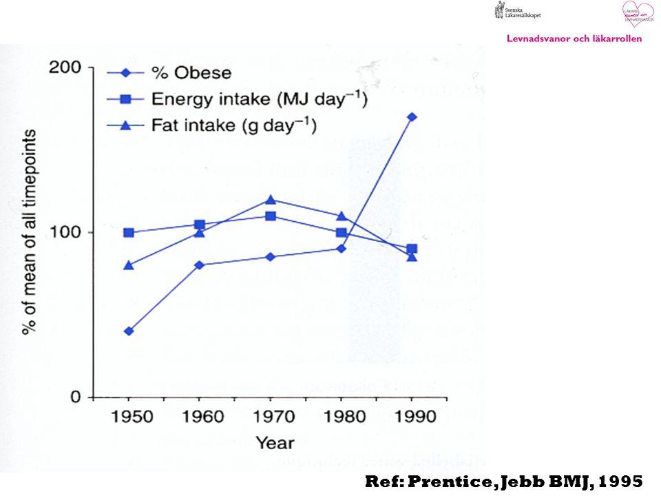 Ref: Prentice, Jebb BMJ, 1995