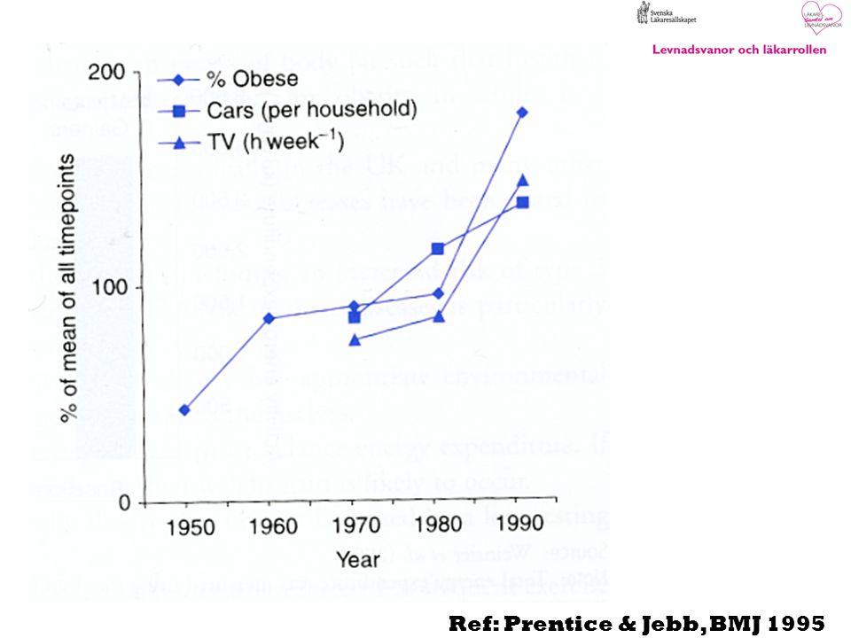 Ref: Prentice & Jebb, BMJ 1995