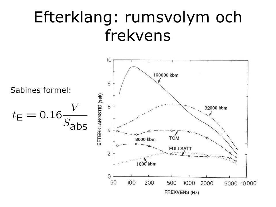 Efterklang: rumsvolym och frekvens