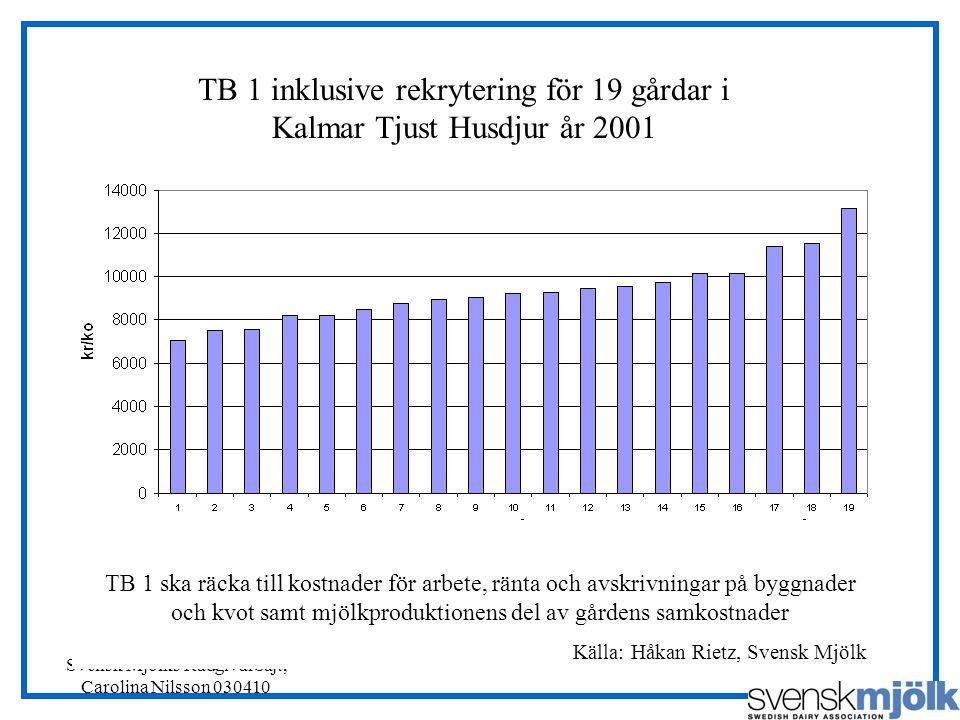 TB 1 inklusive rekrytering för 19 gårdar i Kalmar Tjust Husdjur år 2001