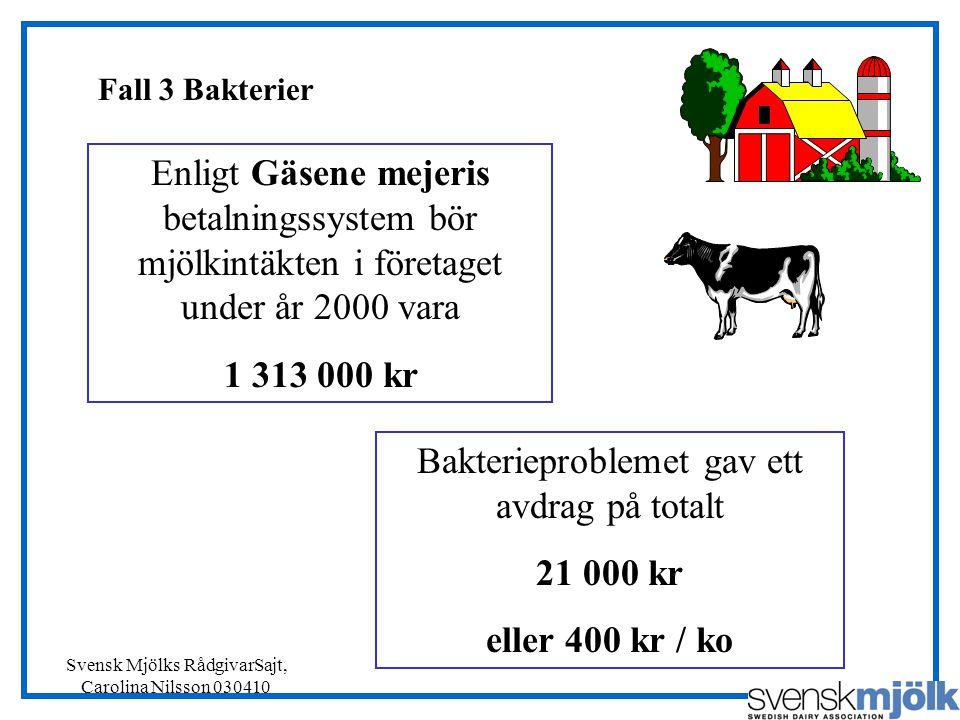 Bakterieproblemet gav ett avdrag på totalt 21 000 kr eller 400 kr / ko