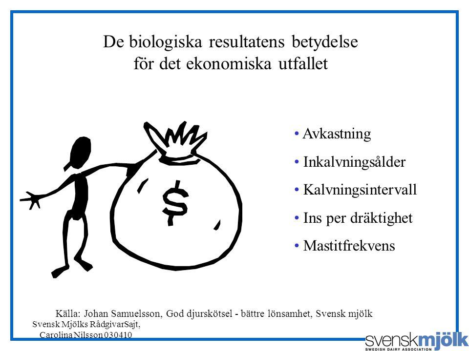 De biologiska resultatens betydelse för det ekonomiska utfallet