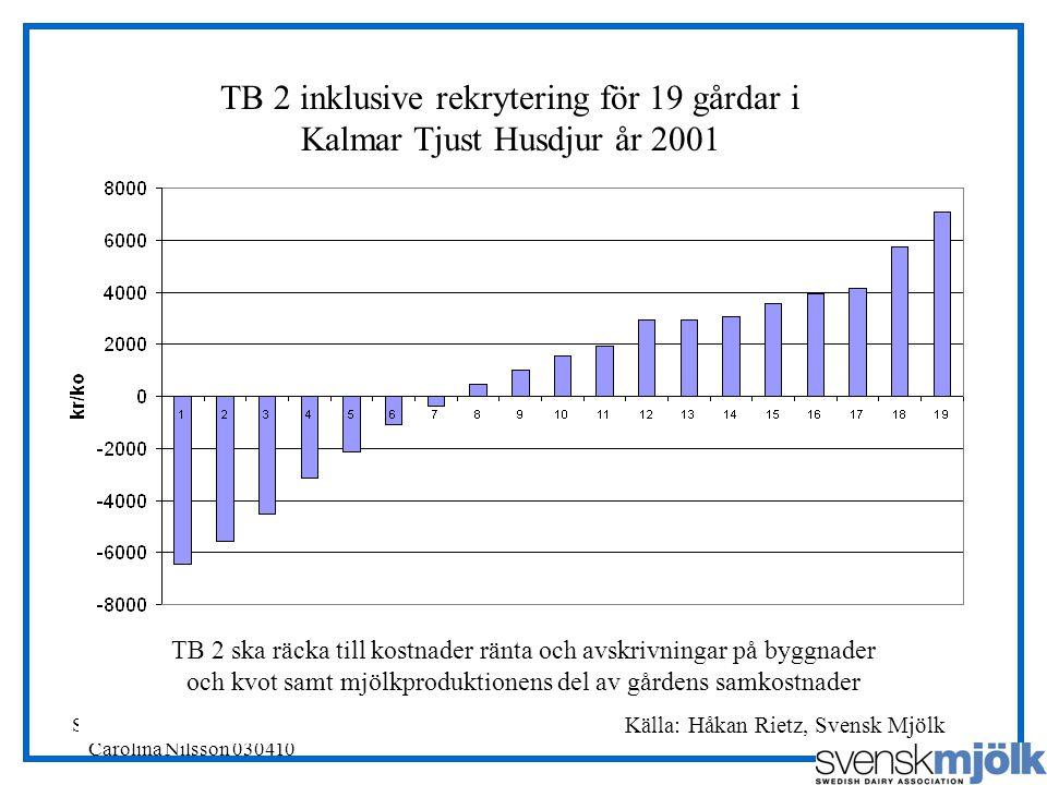 TB 2 inklusive rekrytering för 19 gårdar i Kalmar Tjust Husdjur år 2001