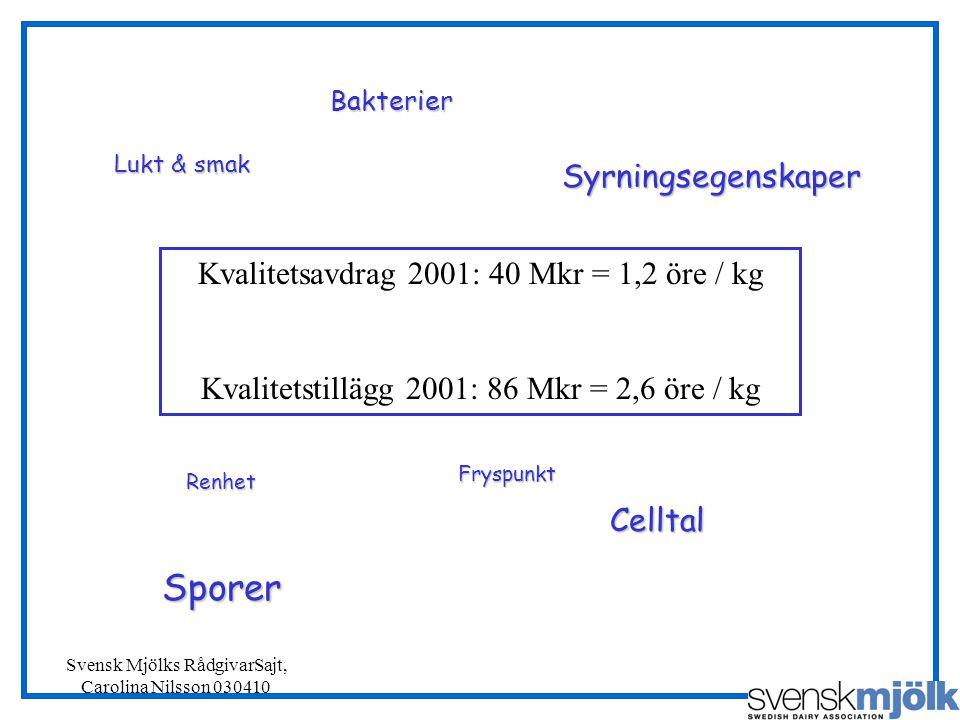Sporer Syrningsegenskaper Kvalitetsavdrag 2001: 40 Mkr = 1,2 öre / kg