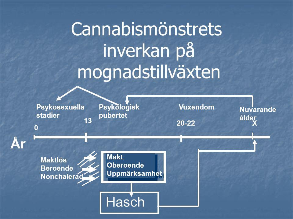 Cannabismönstrets inverkan på mognadstillväxten
