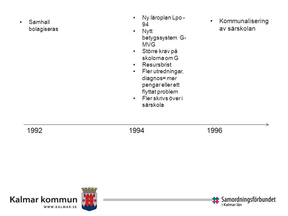 1992 1994 1996 Kommunalisering av särskolan Ny läroplan Lpo -94