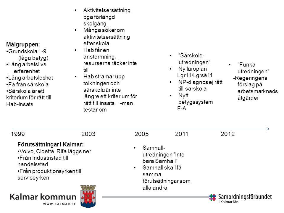 1999 2003 2005 2011 2012 Aktivitetsersättning pga förlängd skolgång