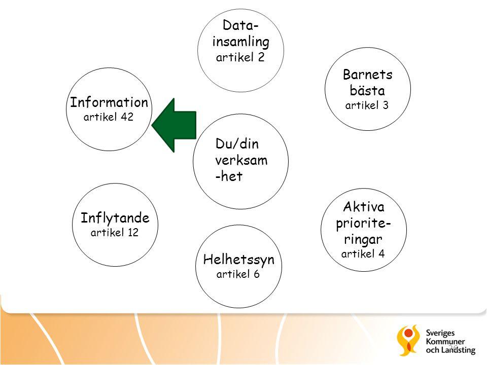 Data- insamling Barnets bästa Information Du/din verksam-het Aktiva