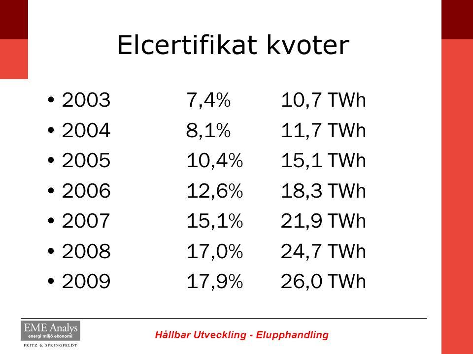 Elcertifikat kvoter 2003 7,4% 10,7 TWh 2004 8,1% 11,7 TWh