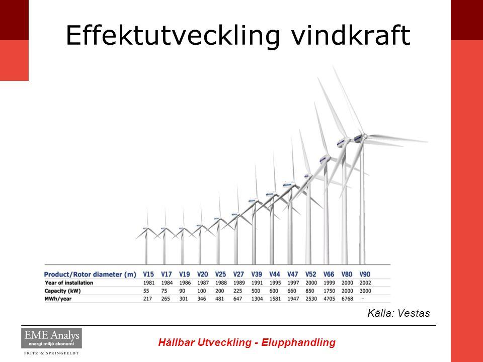Effektutveckling vindkraft