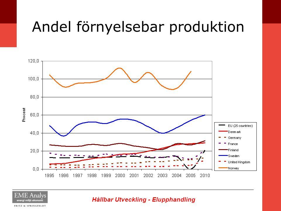 Andel förnyelsebar produktion