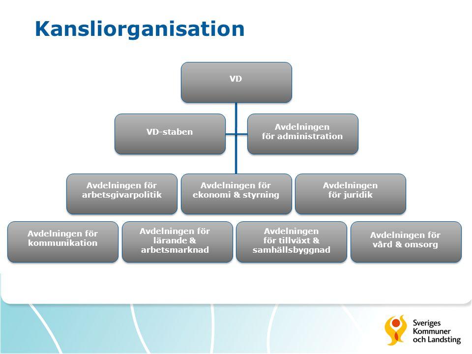 Kansliorganisation VD Avdelningen för administration VD-staben