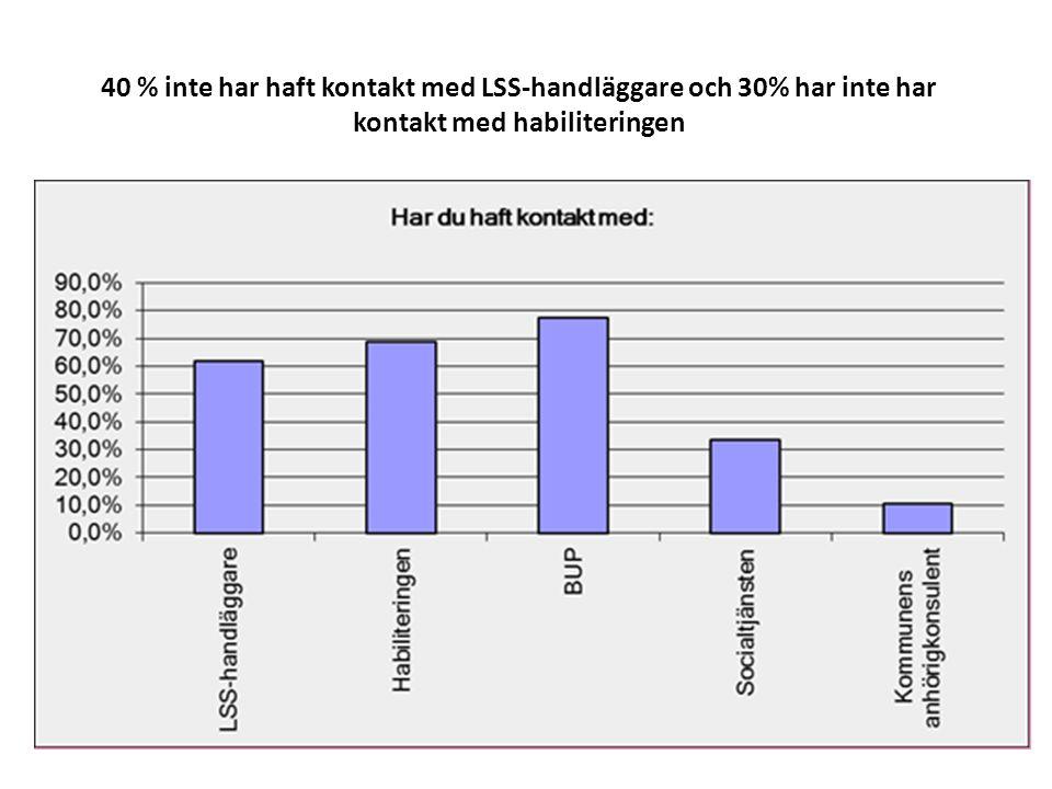 40 % inte har haft kontakt med LSS-handläggare och 30% har inte har kontakt med habiliteringen