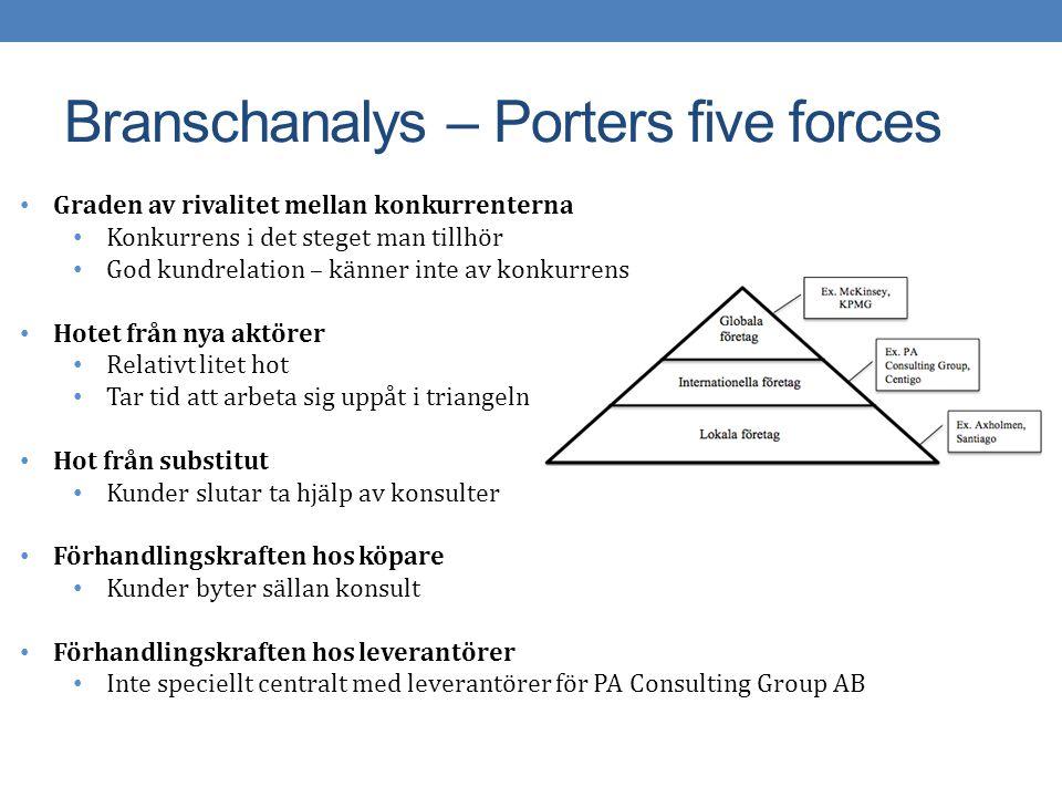 Branschanalys – Porters five forces