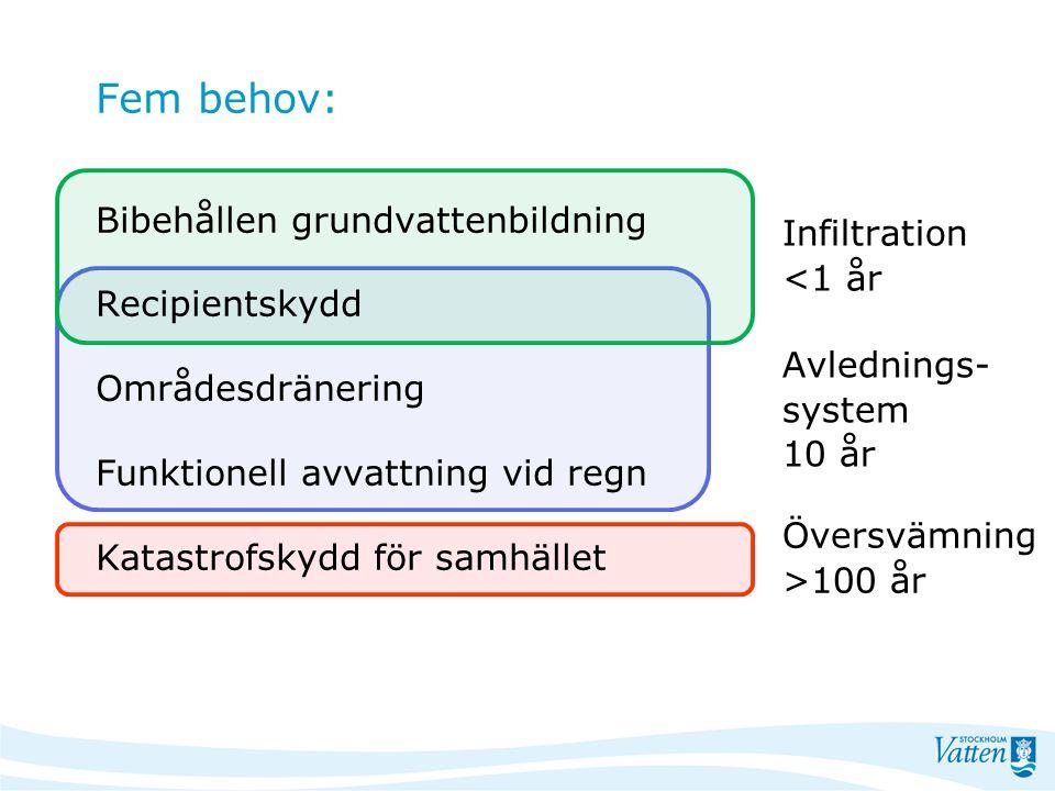 Fem behov: Bibehållen grundvattenbildning Recipientskydd Områdesdränering Funktionell avvattning vid regn Katastrofskydd för samhället