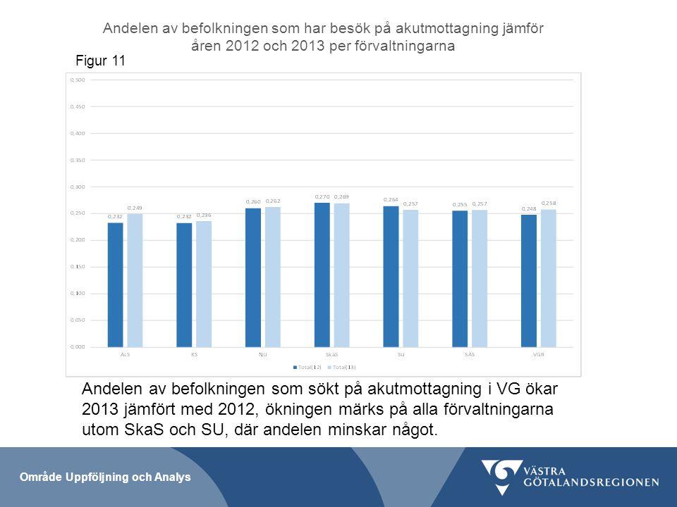 Andelen av befolkningen som har besök på akutmottagning jämför