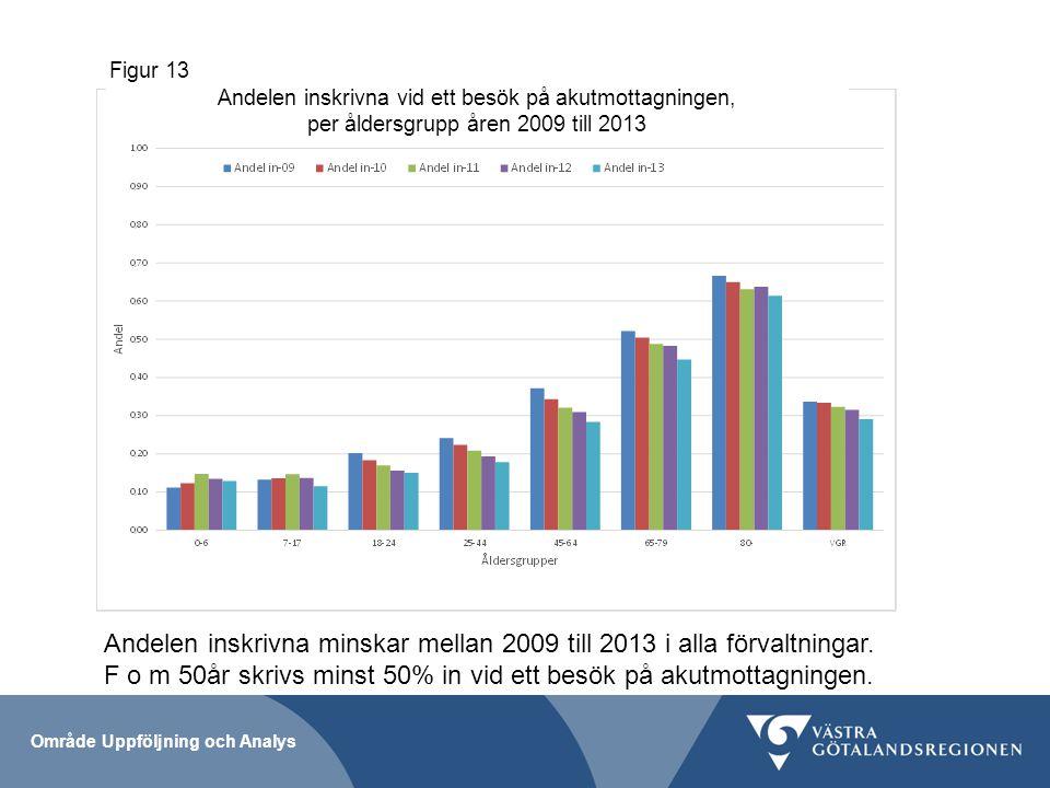 Figur 13 Andelen inskrivna vid ett besök på akutmottagningen, per åldersgrupp åren 2009 till 2013.
