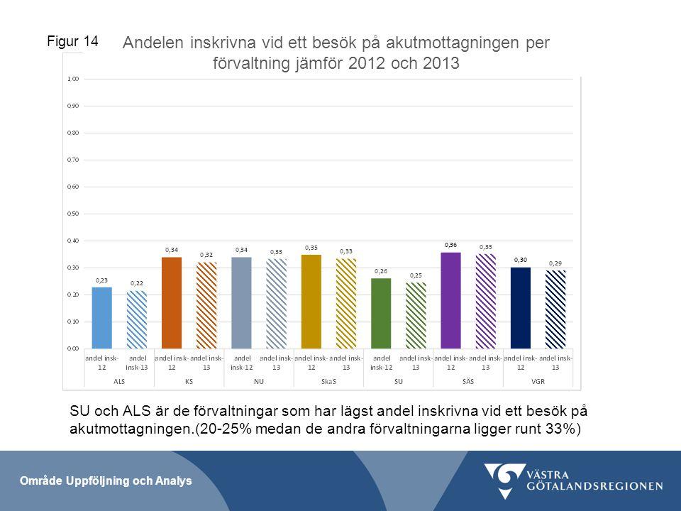 Figur 14 Andelen inskrivna vid ett besök på akutmottagningen per förvaltning jämför 2012 och 2013.