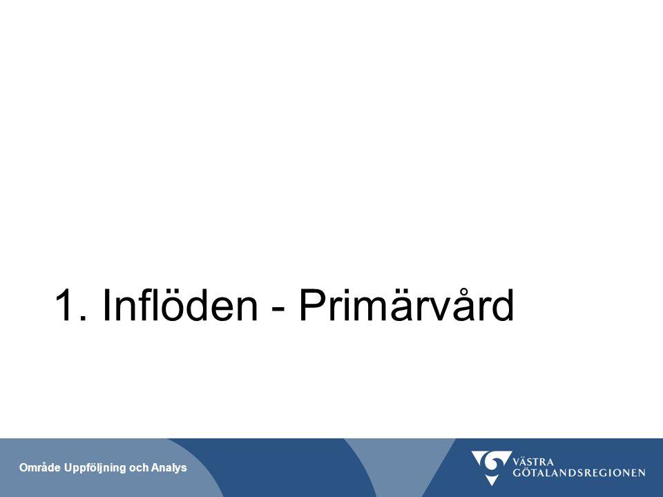 1. Inflöden - Primärvård Område Uppföljning och Analys