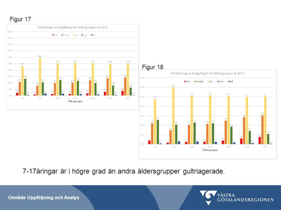 7-17åringar är i högre grad än andra åldersgrupper gultriagerade.