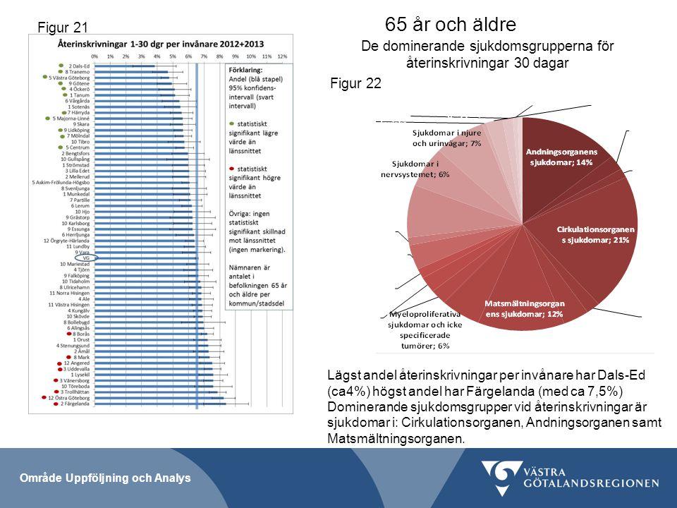 De dominerande sjukdomsgrupperna för återinskrivningar 30 dagar